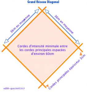 grand diagonal
